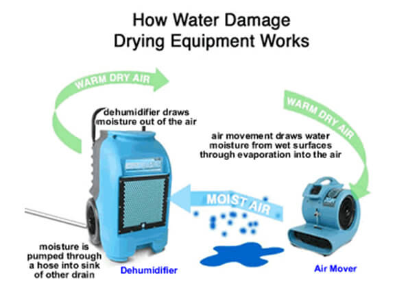 Water Damage Drying And Cleanup Equipment Image - Sure Kleen Restoration Services
