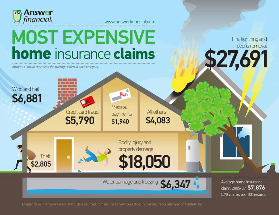 Infographic Image Of Most Expensive Home Insurance Claims Due To Water And Fire Damage - Sure Kleen Restoration Services